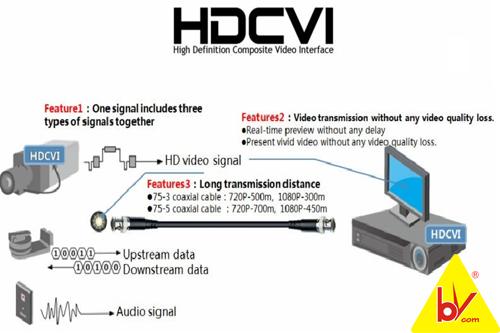 công nghệ HDCVI
