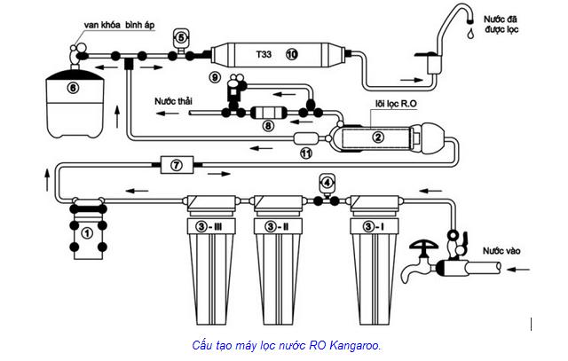 cấu tạo máy lọc nước RO kangaro