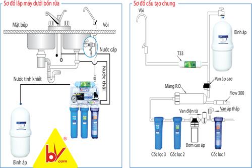 nguyên lý hoạt động máy lọc nước ro karofi