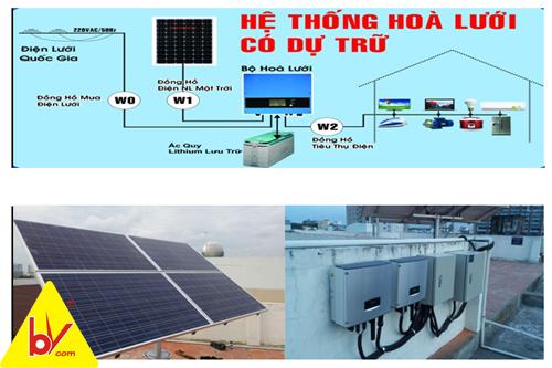 sơ đồ bộ hòa lưới năng lượng bvsolar s17