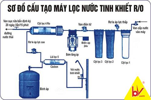 sơ đồ cấu tạo máy lọc nước karofi
