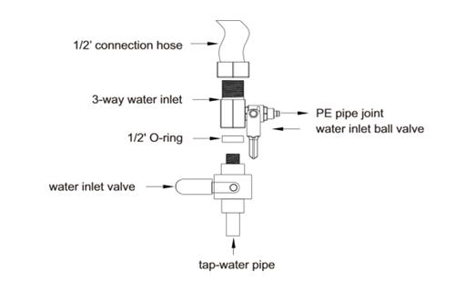 thông số lắp đặt máy lọc nước wellblue