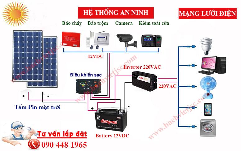 hệ thống điện năng lượng mặt trời cơ bản