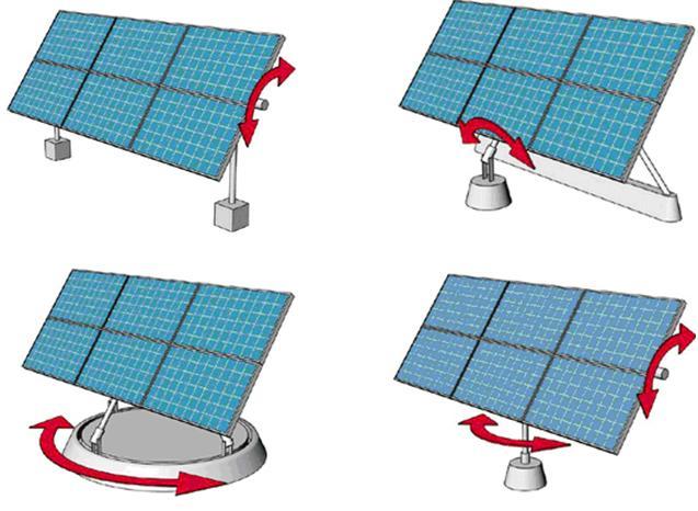Bộ điều khiển quay tự động cho hệ thống năng lượng mặt trời