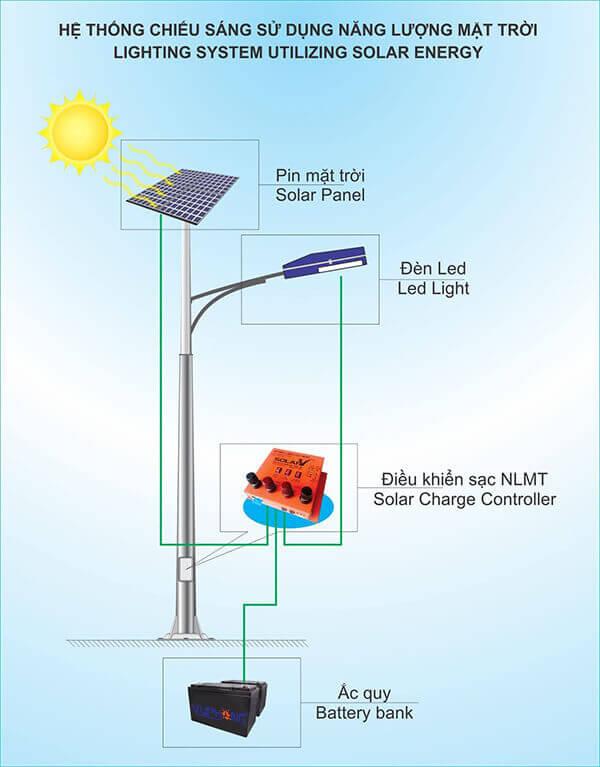 sơ đồ và nguyên lý hoạt động đèn đường năng lượng mặt trời