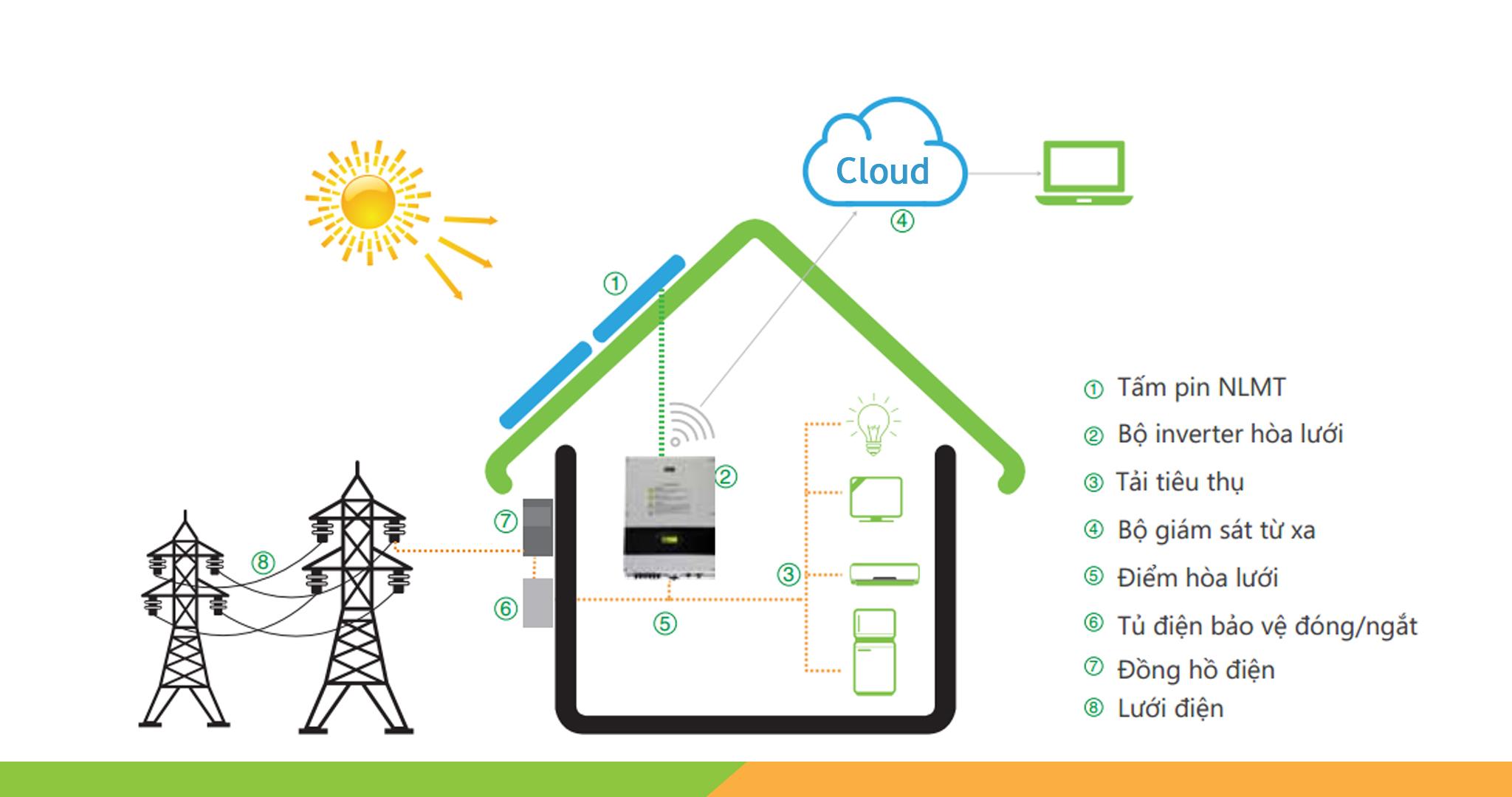 điện mặt trời hòa lưới Hưng Yên