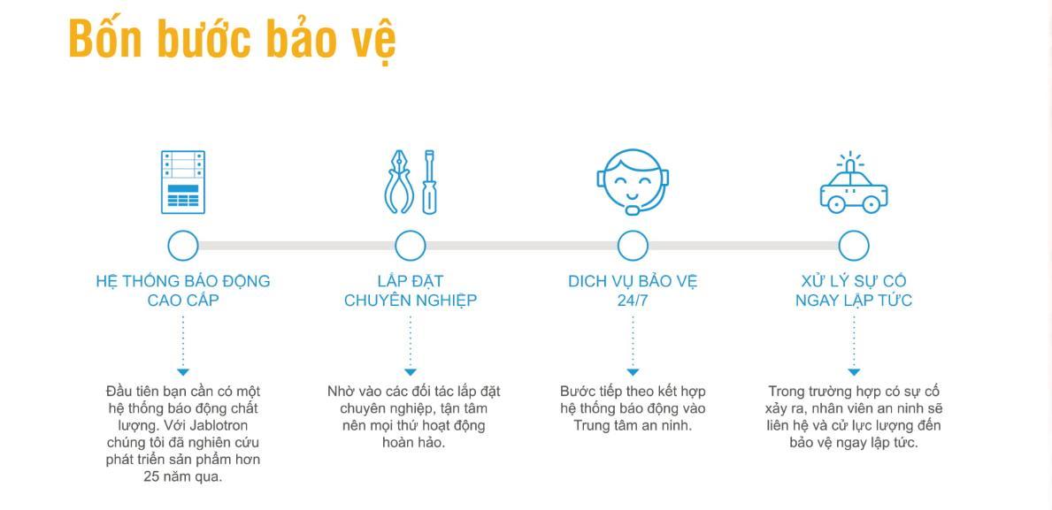 Jablotron Hà Nam